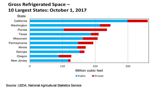 Gross Refrigerated Space - 10 Largest States: October 1, 2017